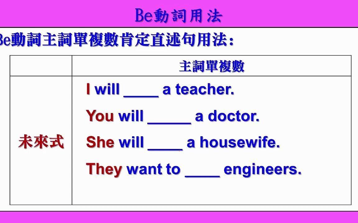 Be 動詞