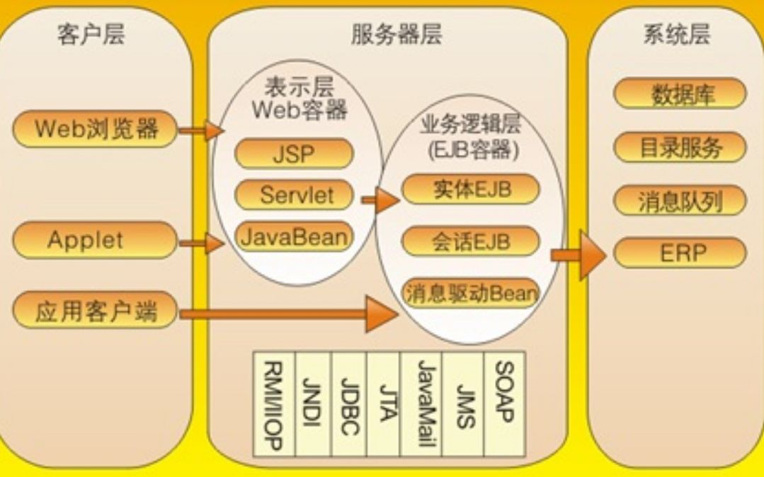 Java架构师