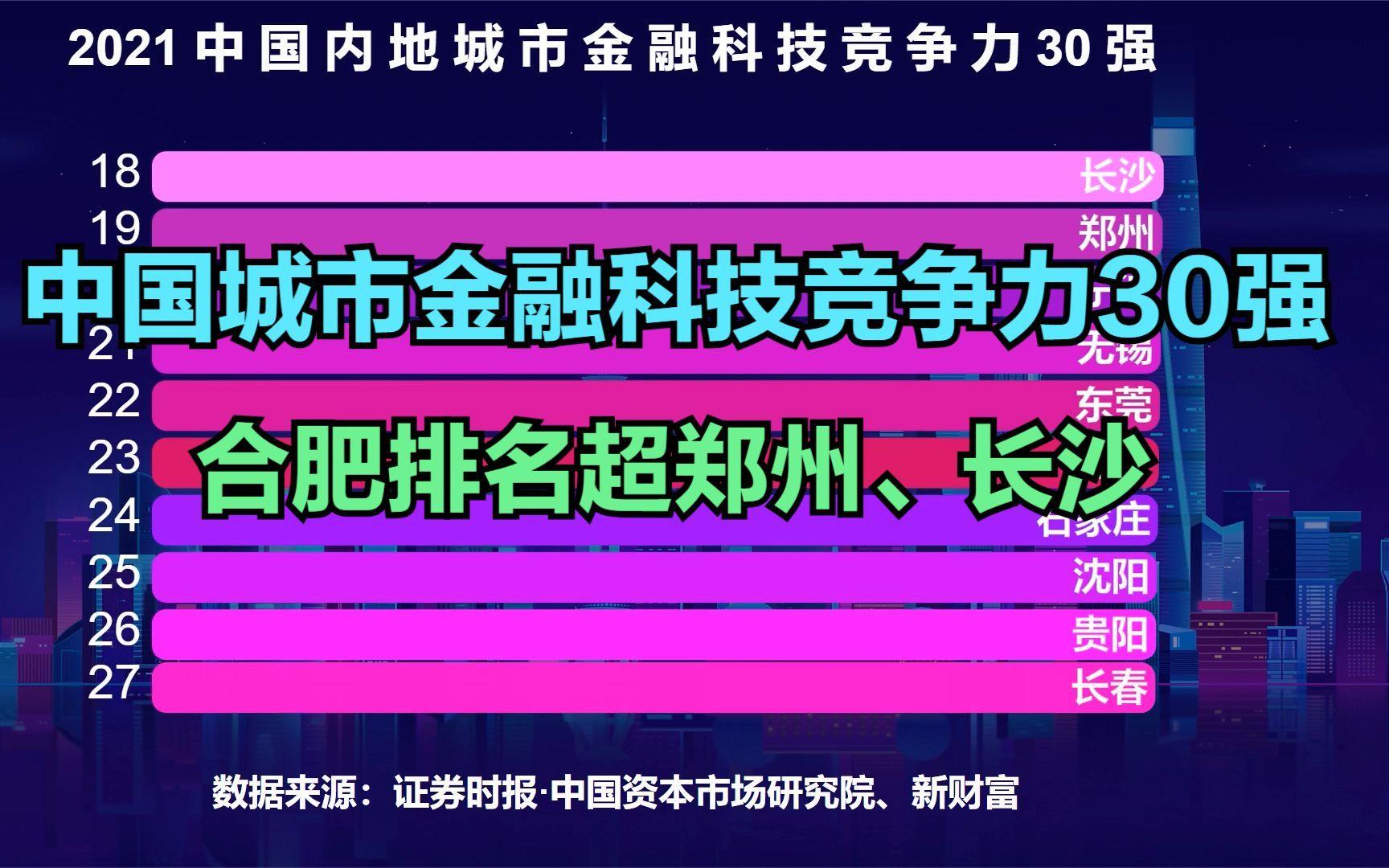 最新2021中国内地城市金融科技竞争力30强,深圳实力紧追京沪,合肥力压长沙和郑州